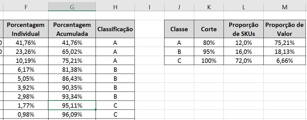 Curva ABC no Excel - Relatório de Classificação