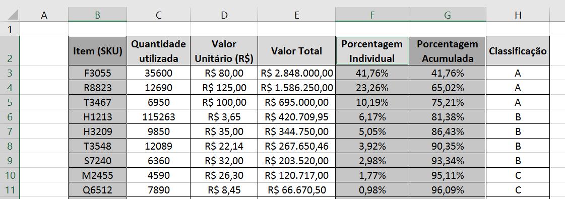 Curva ABC no Excel - Representação Gráfica 1