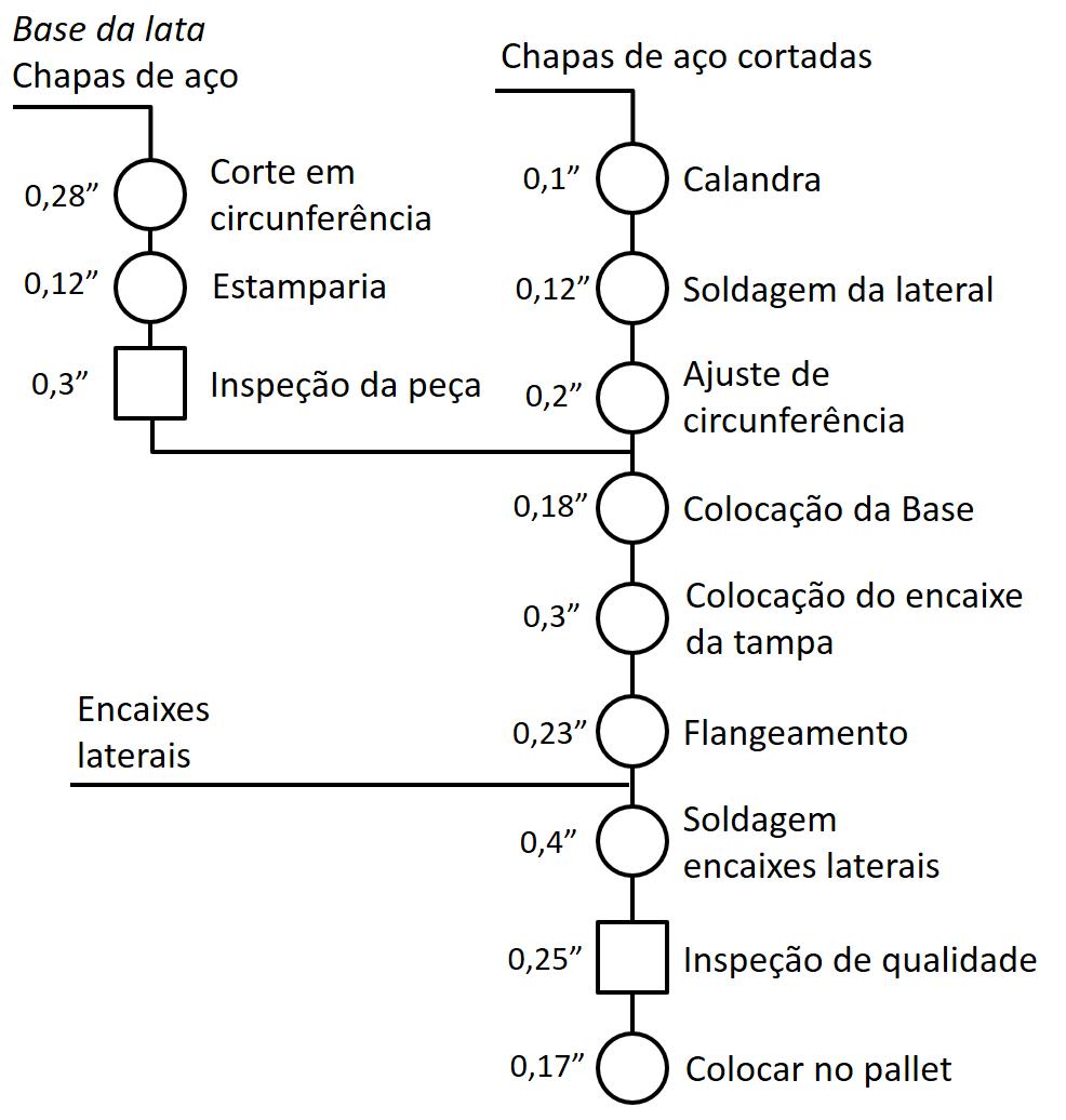 Diagrama de Operação do Processo - Exemplo 1