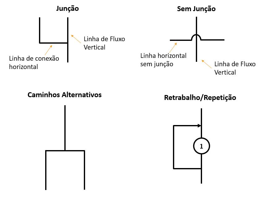 Diagrama de Operação do Processo - Simbologia 2