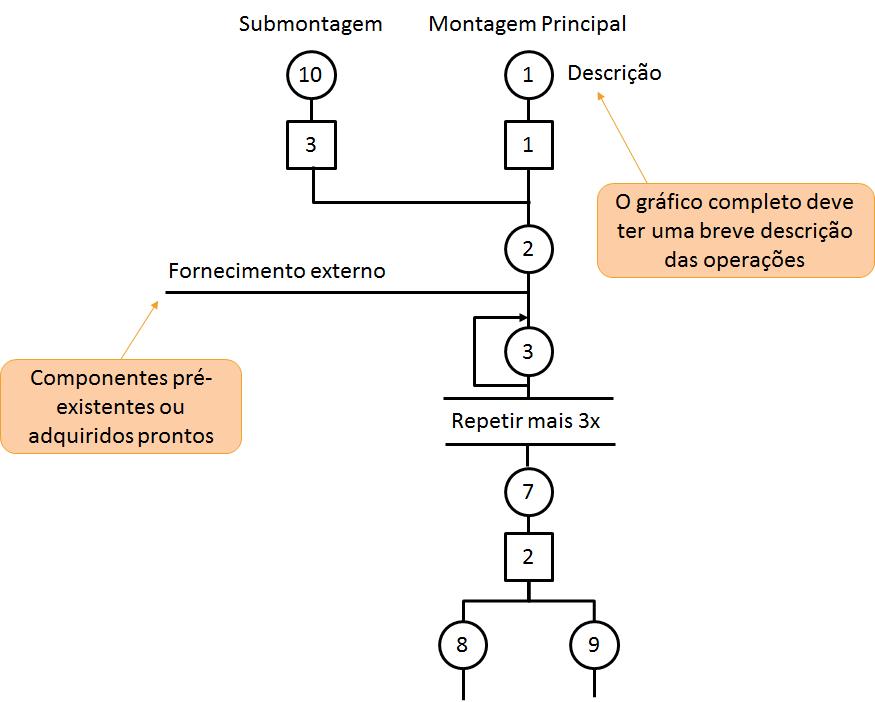 Diagrama de Operação do Processo - Exemplo 2