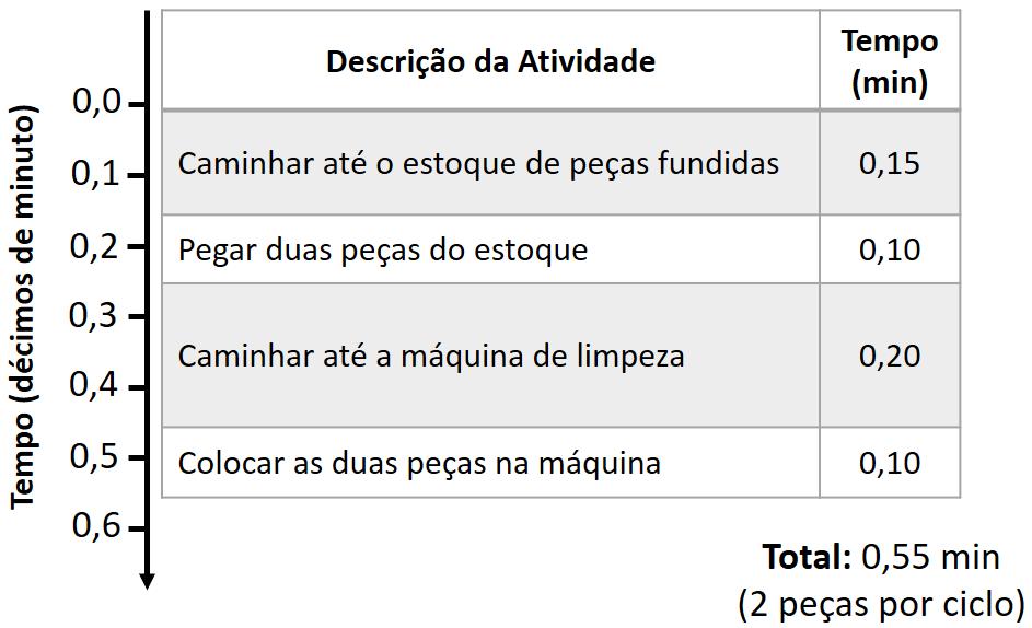 Gráfico de atividade - Exemplo 1