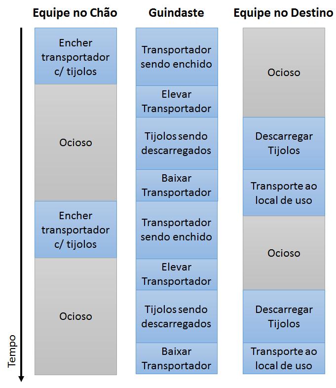 Gráfico de Múltiplas Atividades - Exemplo 2