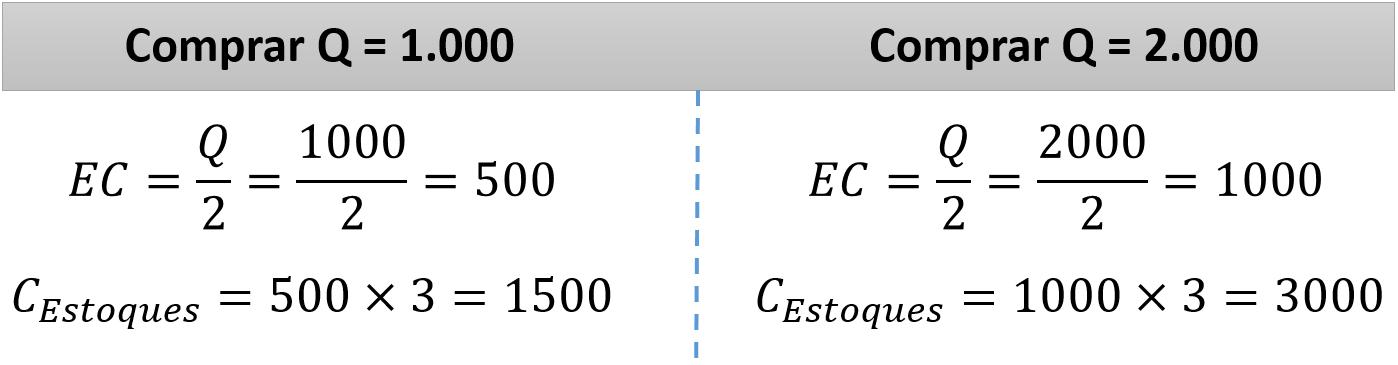 Lote Econômico de Compras - Custo com Estoques