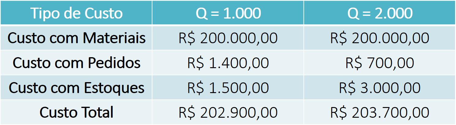 Lote Econômico de Compras - Análise dos Custos