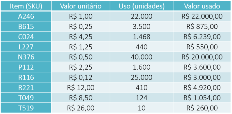 Post 001 - Tabela 2