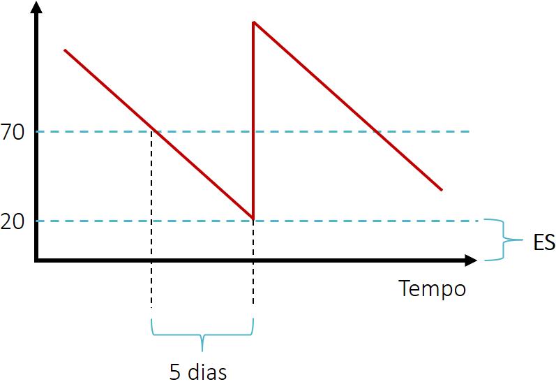 ESEG - Figura 1