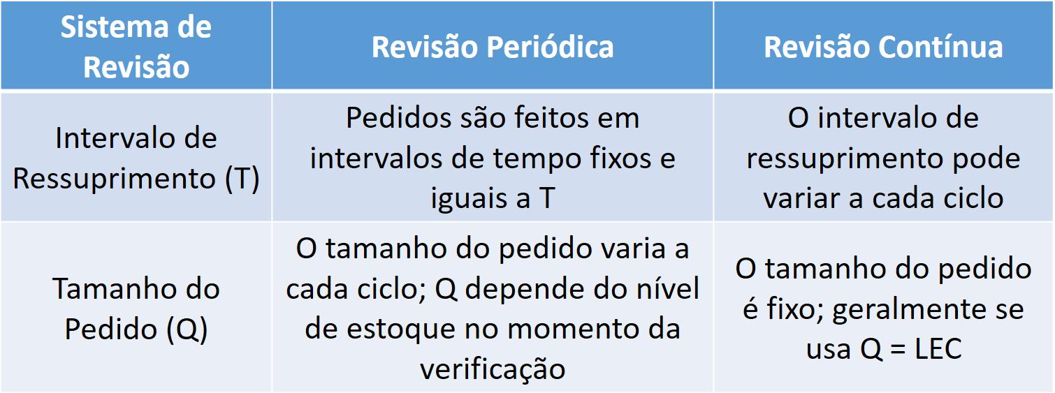 Sistema de Revisão Periódica - Comparação