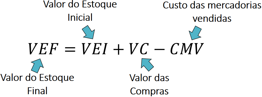 VAL - Figura 2