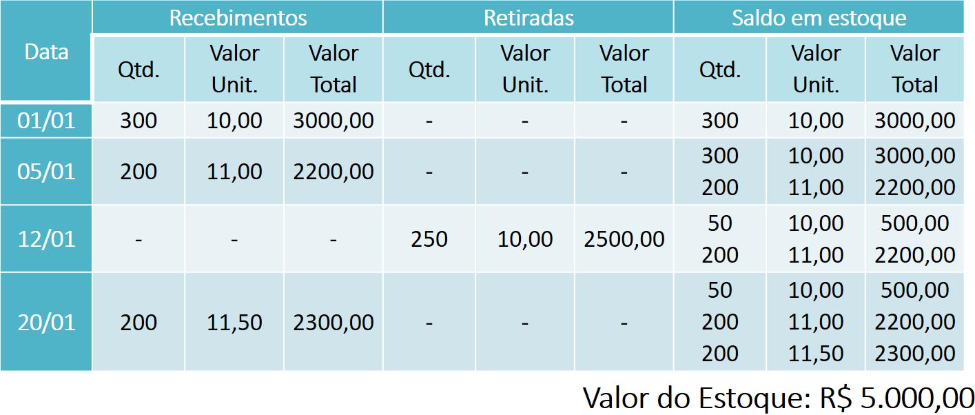 VAL - Figura 7