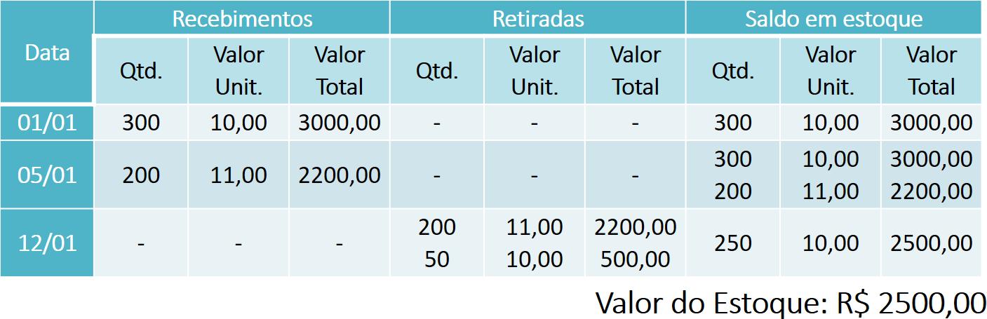 VAL - Figura 9